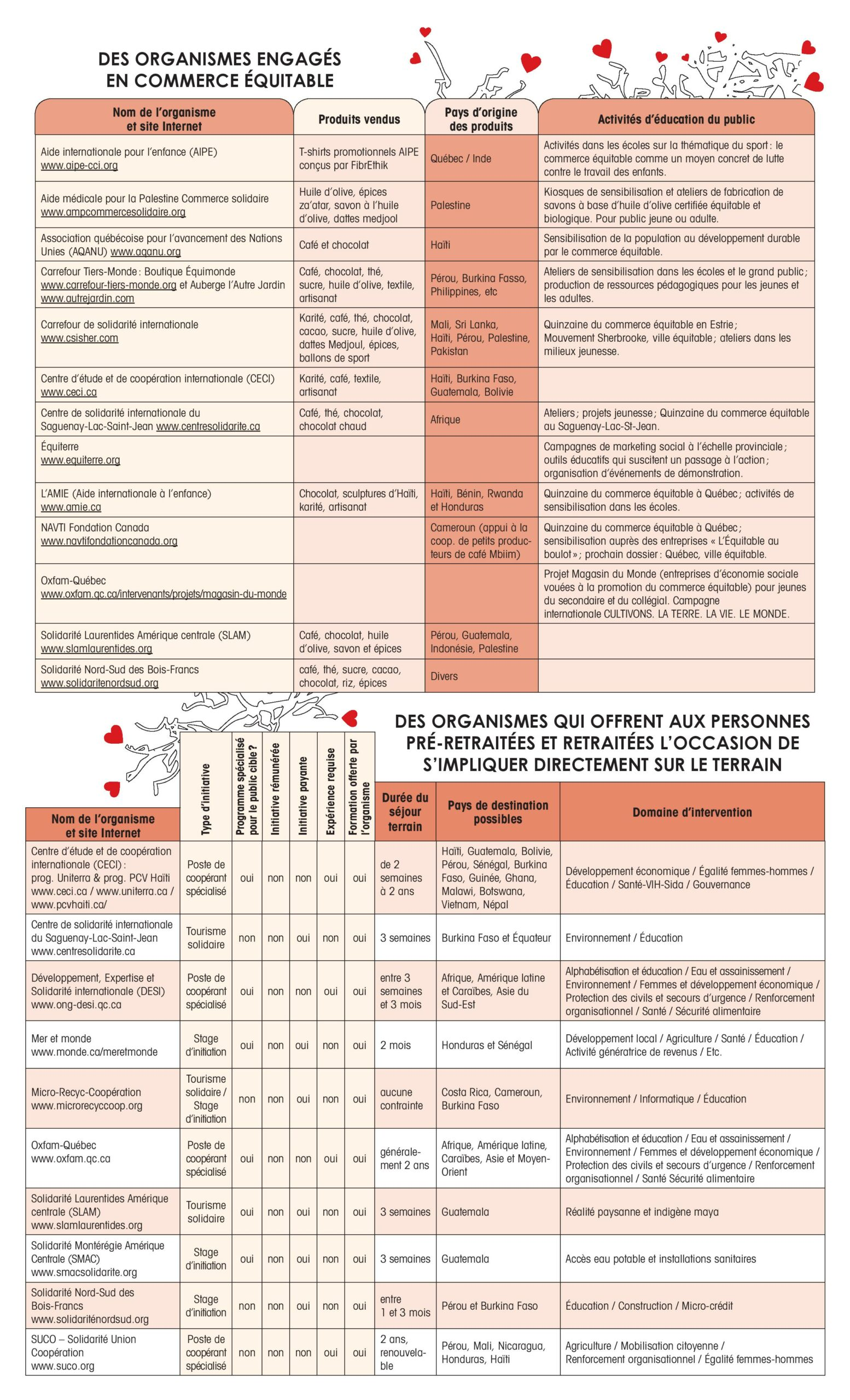 Semaine du développement international (SDI) 2013