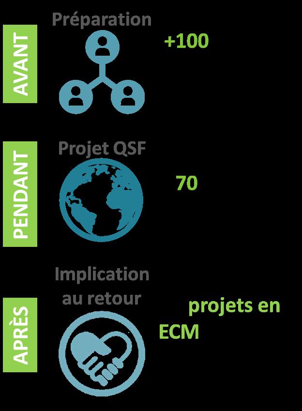 Préparation Projet QSF Implication au retour