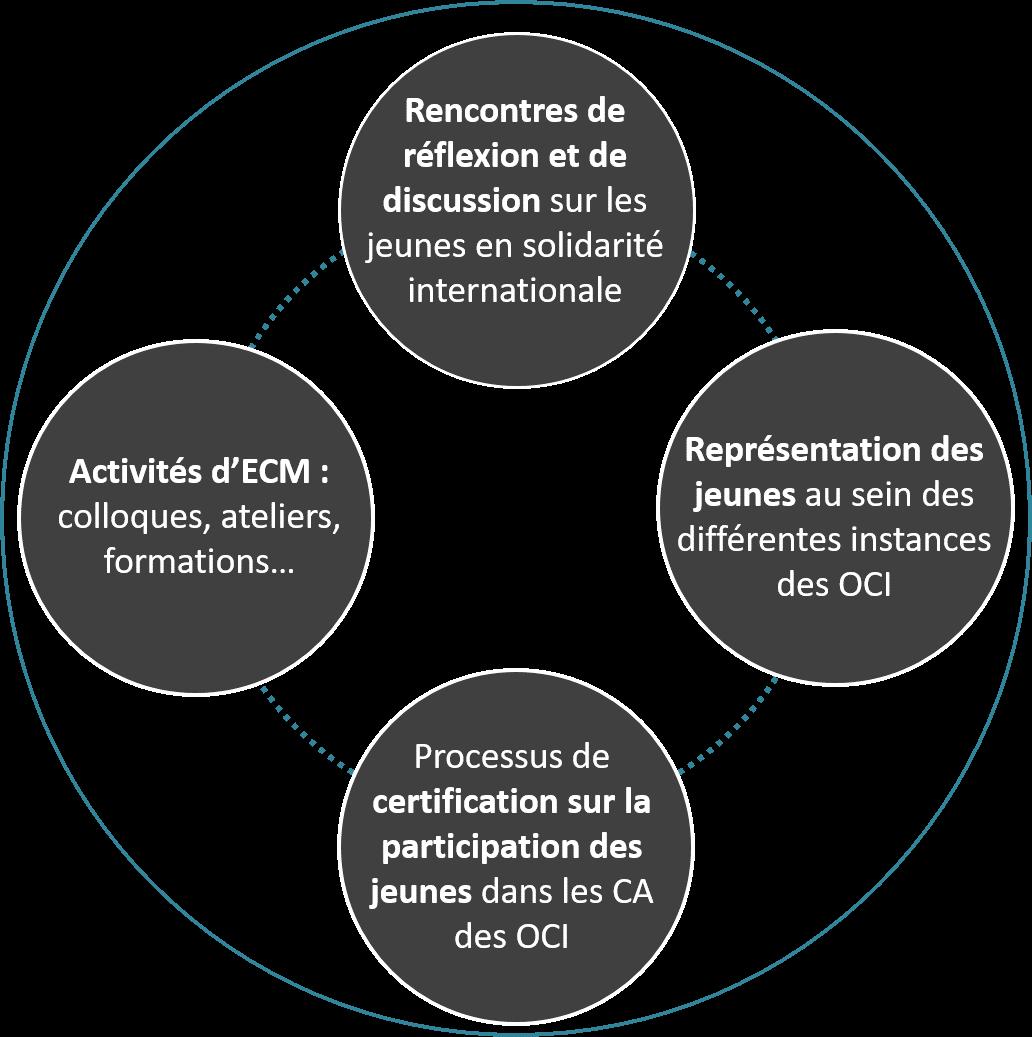 Moyens d'action de la TCJSI